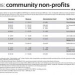 Volunteers, donors top list of org needs