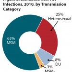 Dramatic increase in HIV infection rates among gay men, youth
