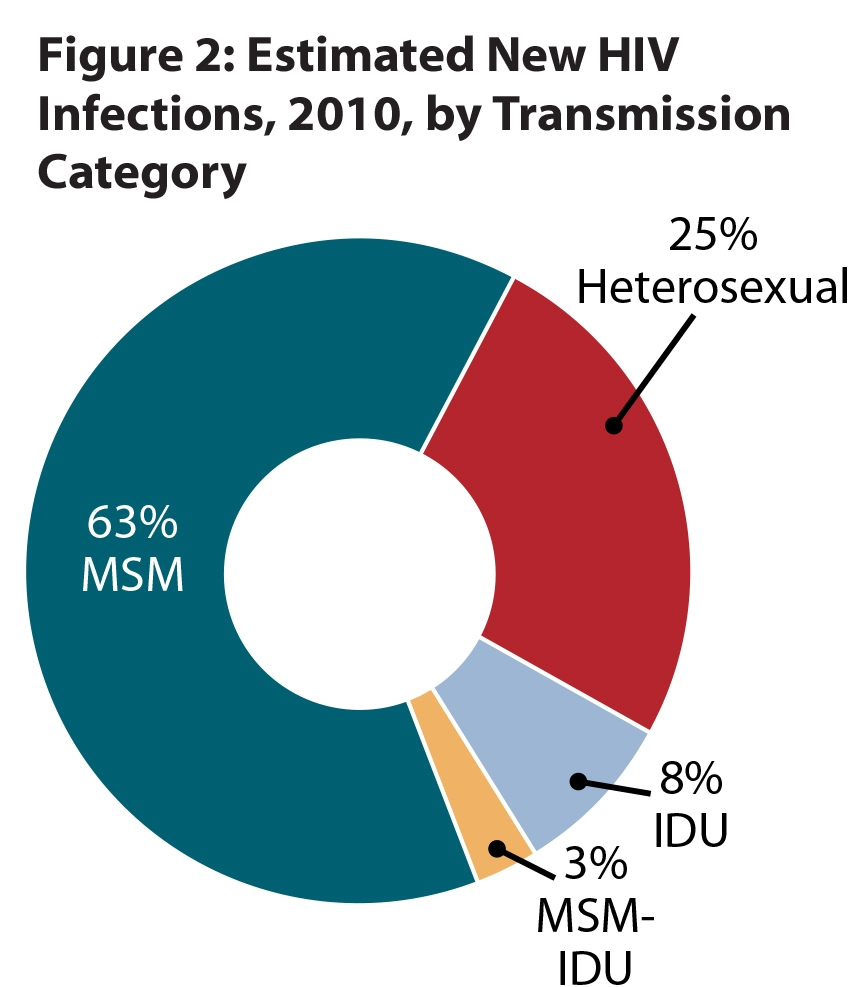Hiv among men who have sex with men